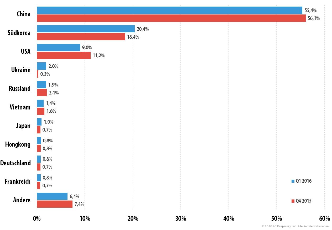 """DDos-Attacken: """"Top 10""""-Länder im 1. Quartal 2016"""