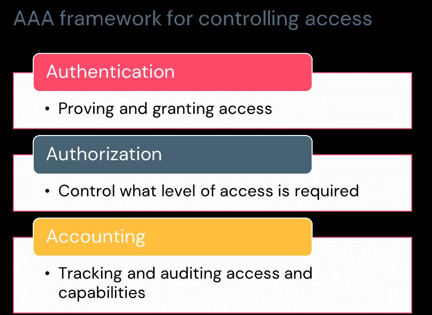 AAA-Sicherheitsrichtlinien: Authentifizierung, Autorisierung und Abrechnung