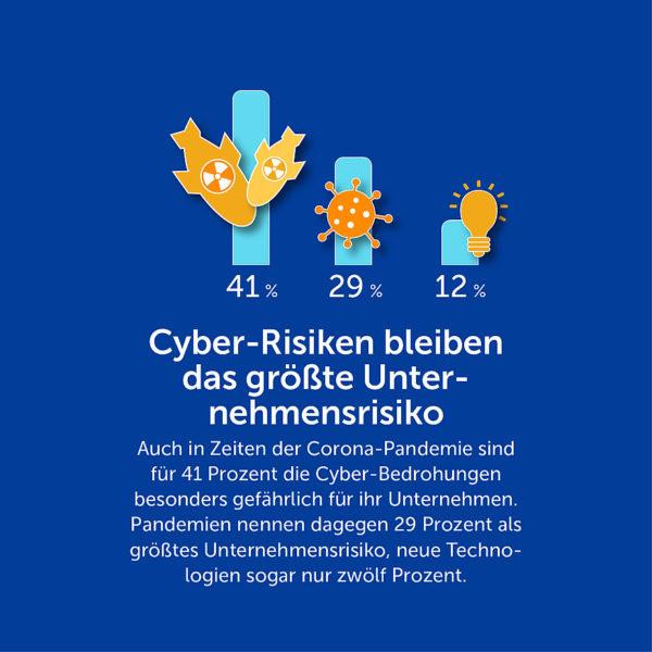airlock-idg-studie-cyber-security-2020