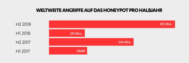 Weltweite Angriffe auf Honeypot pro Halbjahr