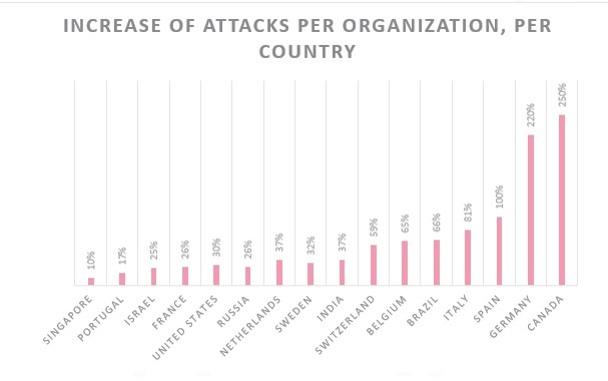 Anstieg der Attacken im Gesundheitsbereich nach Ländern