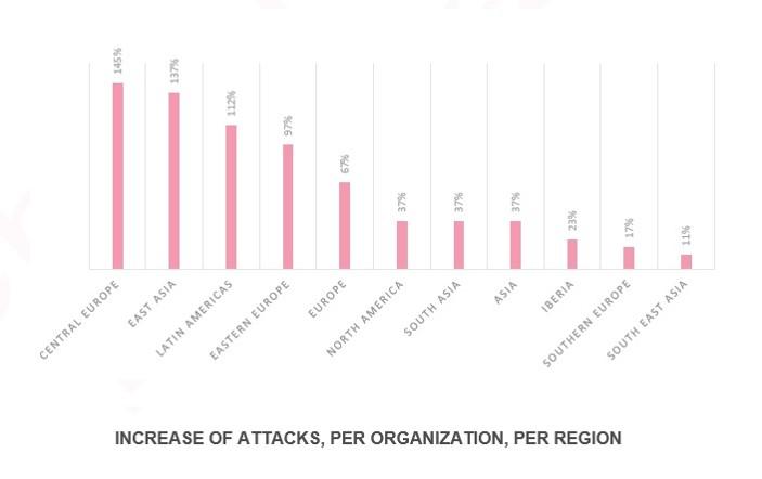 Anstieg der Attacken im Gesundheitsbereich nach Regionen der Welt