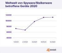 avast-spyware-stalkerware-verbreitung-2020