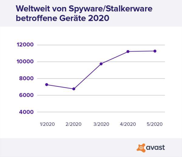 Abbildung: Avast Threat Labs