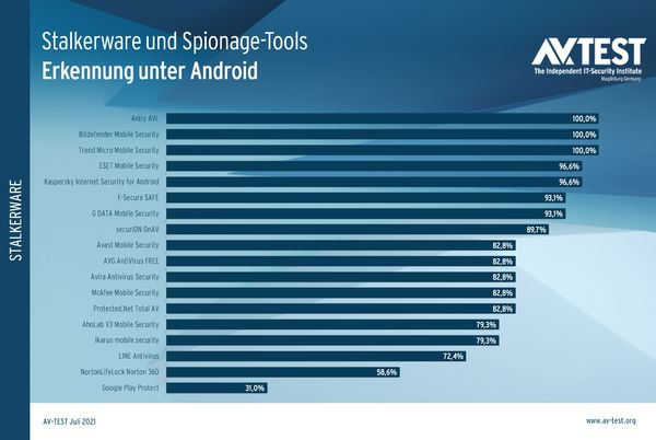 avtest-2021-Stalkerware-und-spionage-tools-erkennung-uter-android