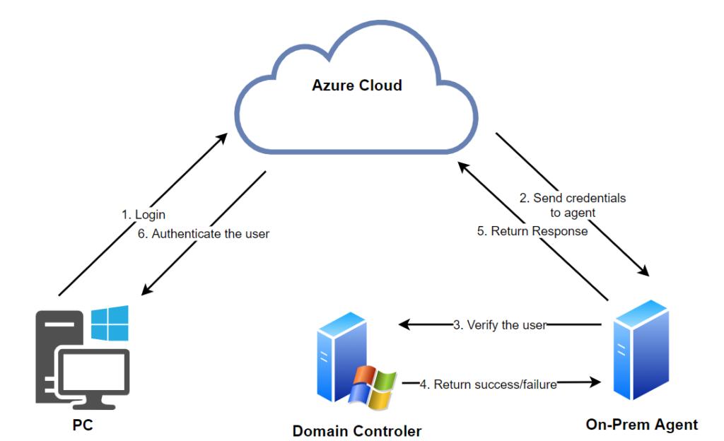 Der Azure-Autrhentifizierungsprozess
