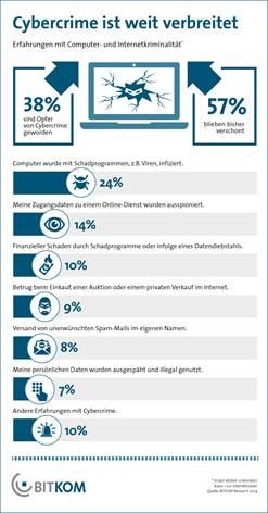 BITKOM-Umfrage zum Thema Cybercrime