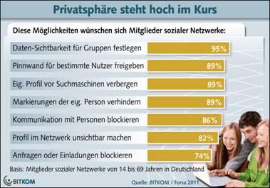 Privatsphäre in sozialen netzwerken nutzer fordern selbstbestimmung