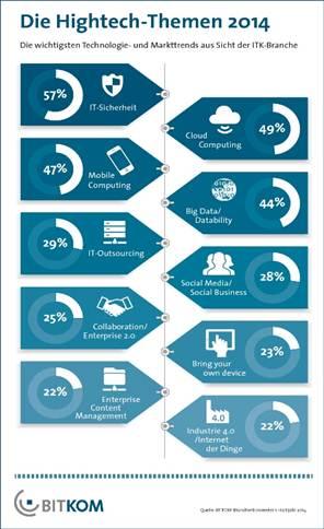 BITKOM-Trendumfrage: IT-Sicherheit ist Top-Thema
