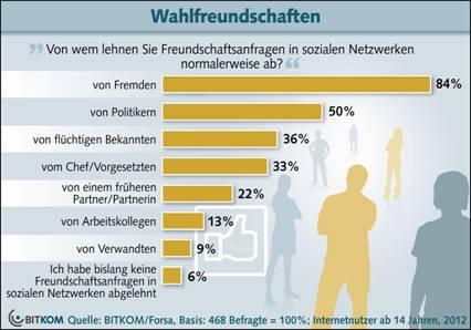 Abbildung: BITKOM - Bundesverband Informationswirtschaft, Telekommunikation und neue Medien e.V., Berlin