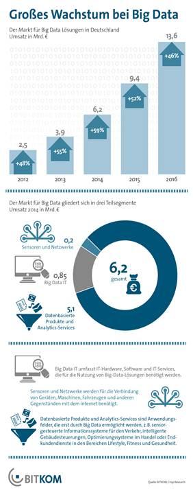 Großes Wachstum bei Big Data erwartet