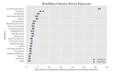 Unternehmen der Rechtsbranche besonders häufig auf BlueKeep reagiert
