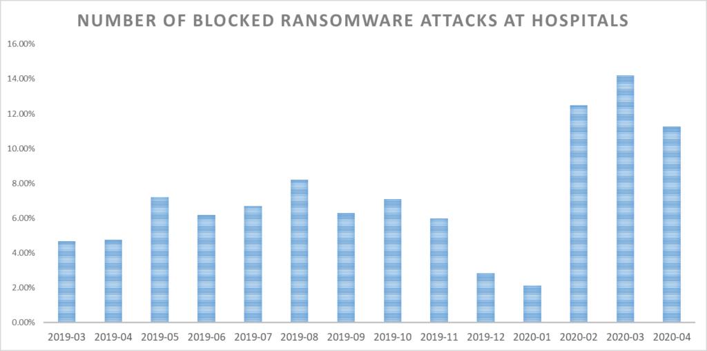 Blockierte Ransomware-Angriffe auf Krankenhäuser