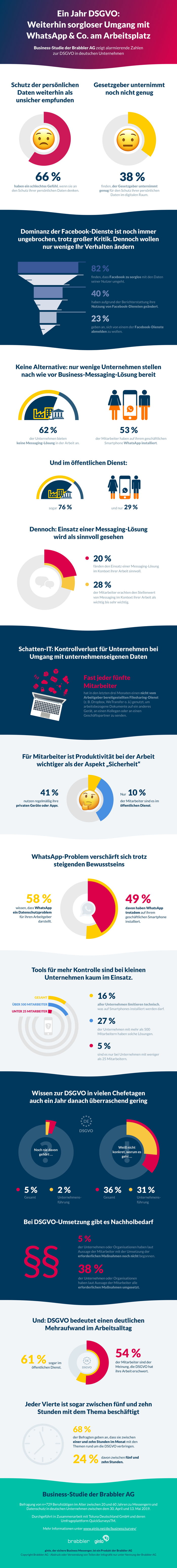Brabbler AG: Business-Studie