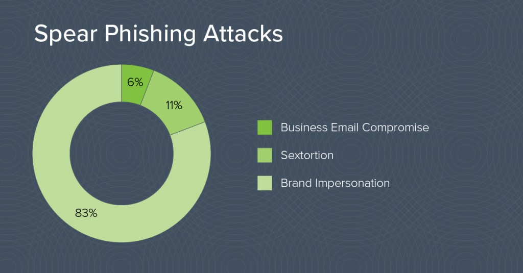Spear Phishing Attacks