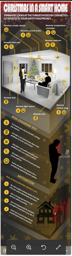 Christmas in a smart home