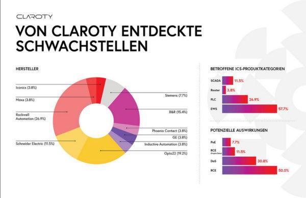 claroty-schwachstellen-aufdeckung-halbjahr-1-2020