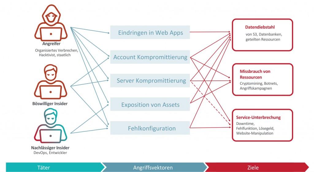 Infografik Cloud-Angriffe, Radware