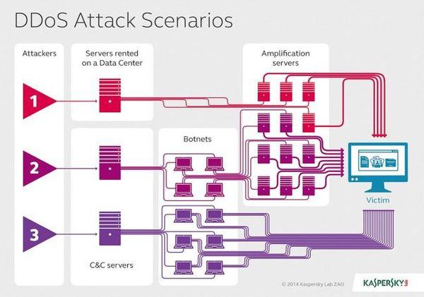 DDoS Angrifss-Szenarien