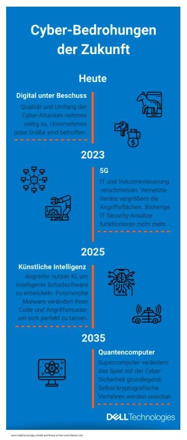 Cyber-Bedrohungen der Zukunft lt. DELL