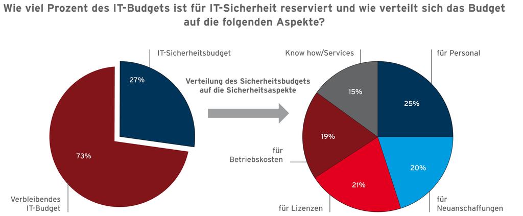 Budget für IT-Sicherheit