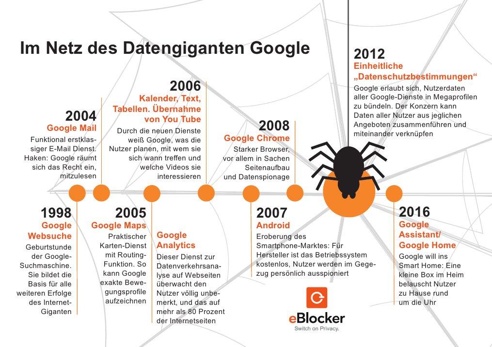 eBlocker: Im Netz des Datengiganten Google