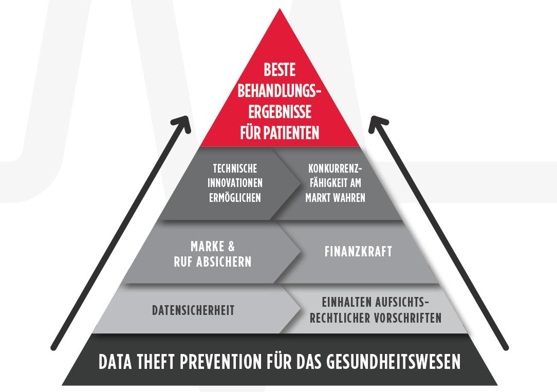 Sicherheitspyramide im Gesundheitswesen