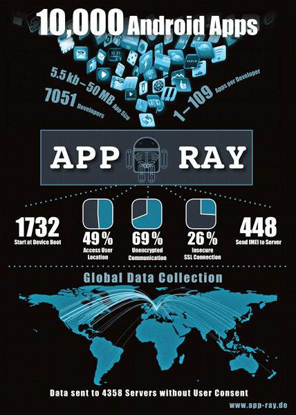 App-Ray: Sicherheitsscan für Android