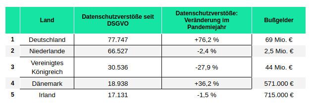 heydata-europa-datenschutz-ranking-2021