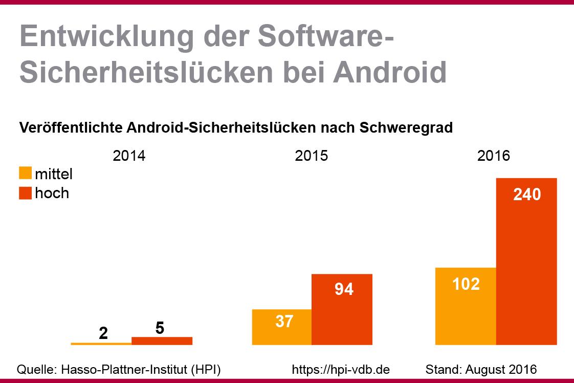 """""""Android""""-Sicherheitslücken 2014-2015-2016"""