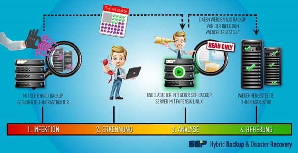 Hybrid Backup & Disatser Recovery