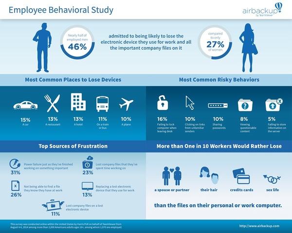 Infografik airbackup Studie 2014