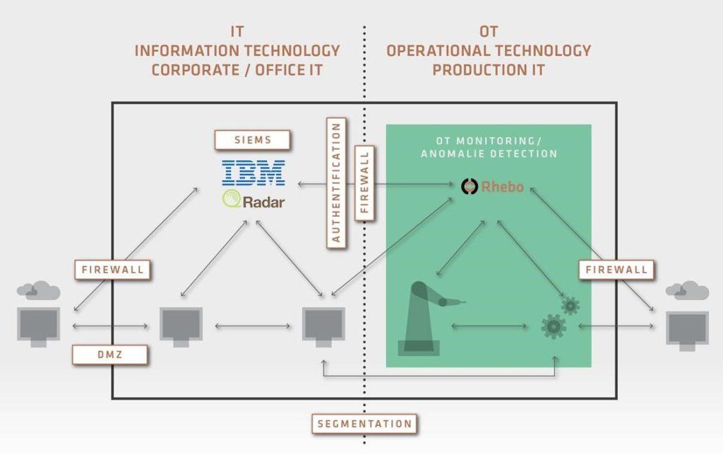 Integration von Rhebo Industrial Protector und IBM QRadar