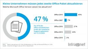 """KMU: Fast jedes zweite MS-""""Office""""-Paket zu aktualisieren"""