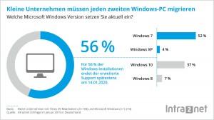 """KMU: Jeder zweite """"Windows""""-PC zu migrieren"""