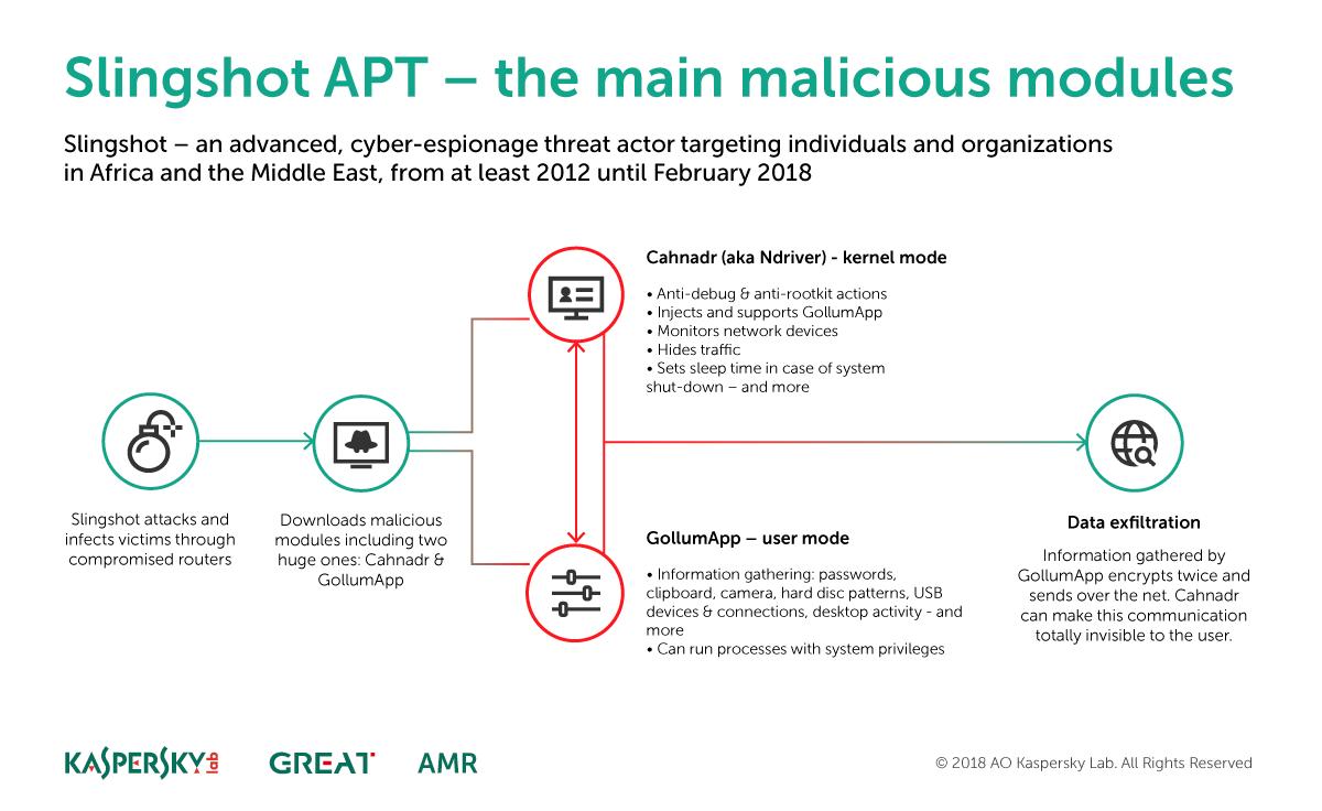 Slingshot APT - Main modules