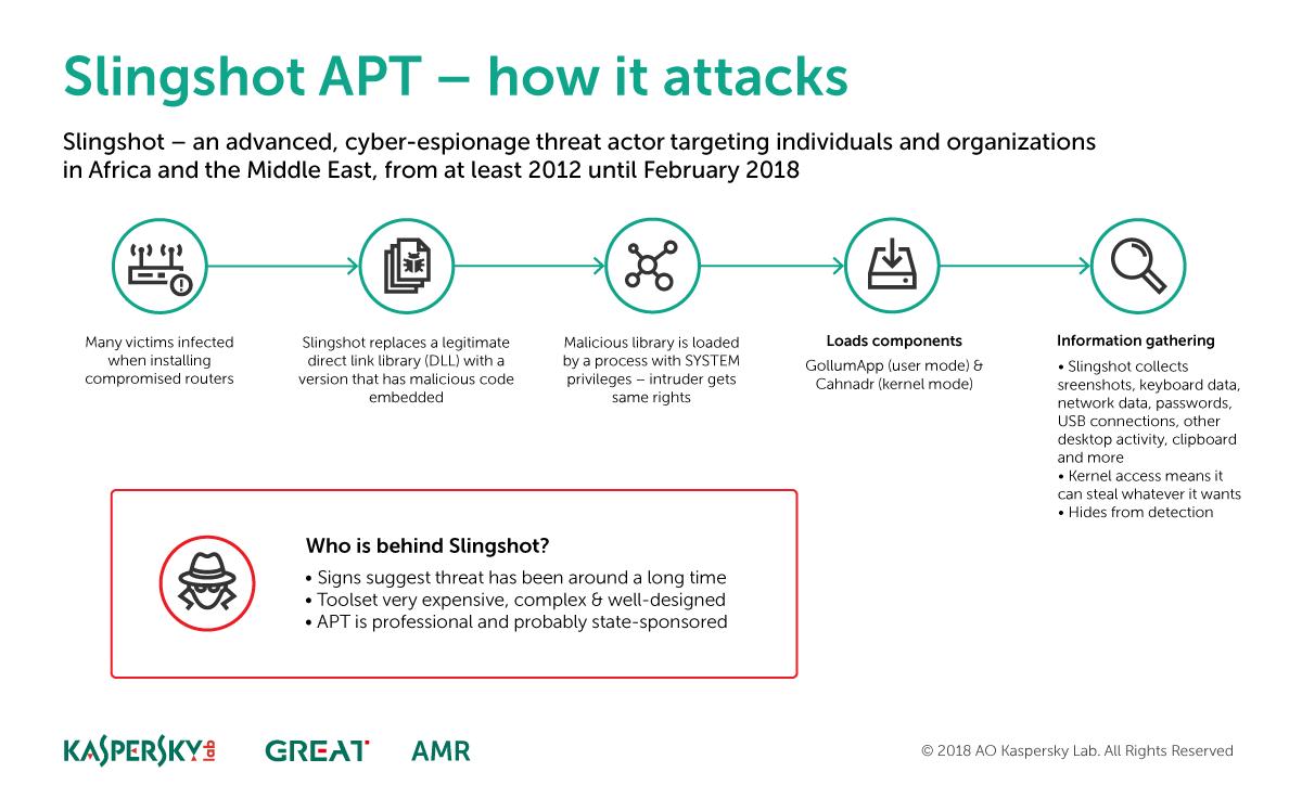 Slingshot APT - How it attacks