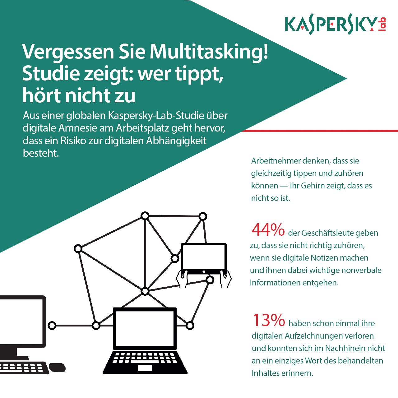 KASPERSKY lab, Digitale Amnesie, Multitasking