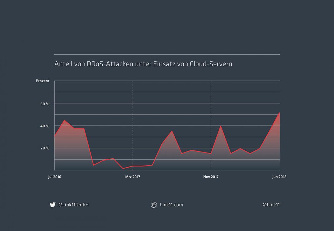 Anteil von DDoS-Attacken unter Einsatz von Cloud-Servern