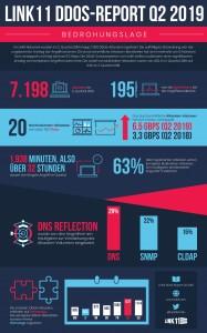 """""""DDoS ReportQ2 2019"""": DNS Reflection am häufigsten eingesetzt"""
