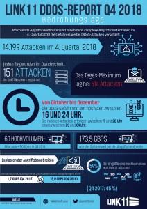 Link11-DDoS-Statistiken