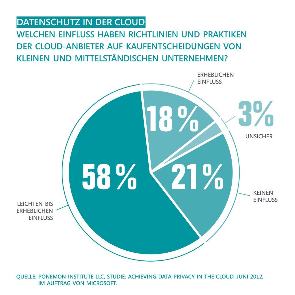 Bild: Microsoft Deutschland GmbH