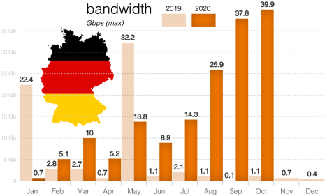 netscout-umfang-ddos-angriffe-deutschland-gesundheitswesen-2019-2020