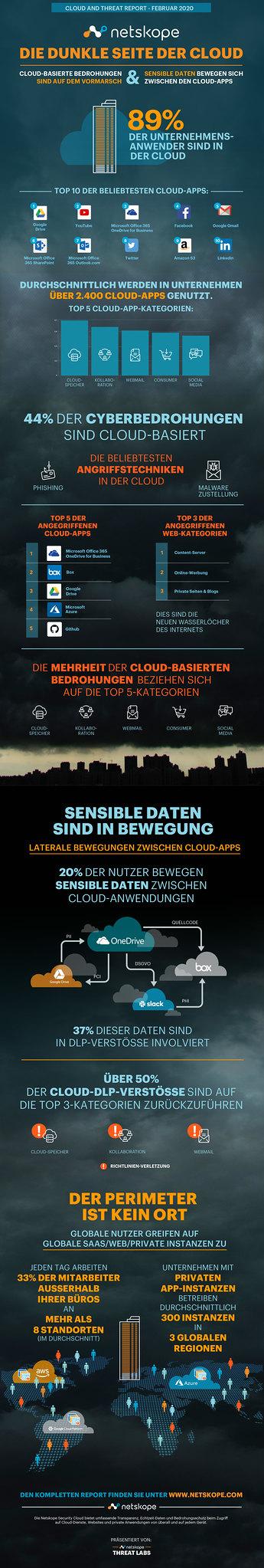 netskope-cloud-threat-report-2020