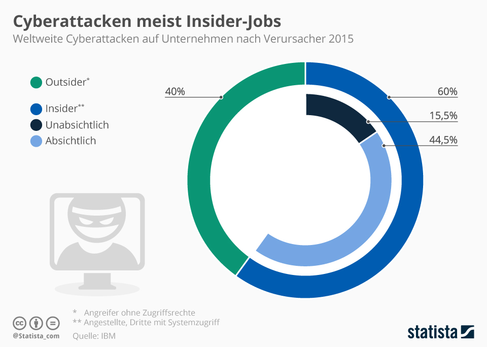NIFIS: Cyber-Attacken meist Insider-Jobs