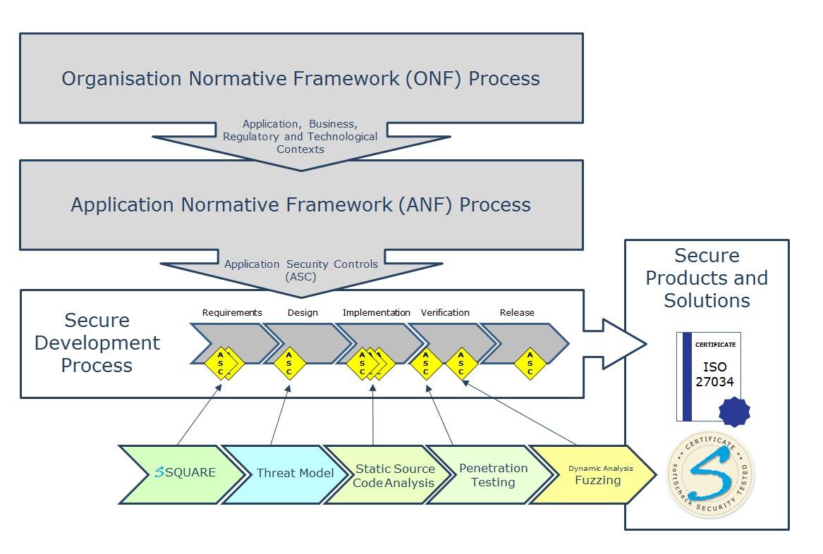 ONF und ANF Prozesse der ISO 27034 und das Mapping des sSTP auf einen Entwicklungsprozess
