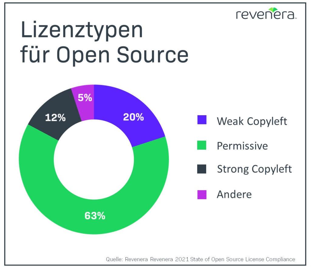 Lizenztypen für Open Source