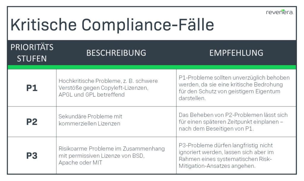 Kritische Compliance-Fälle