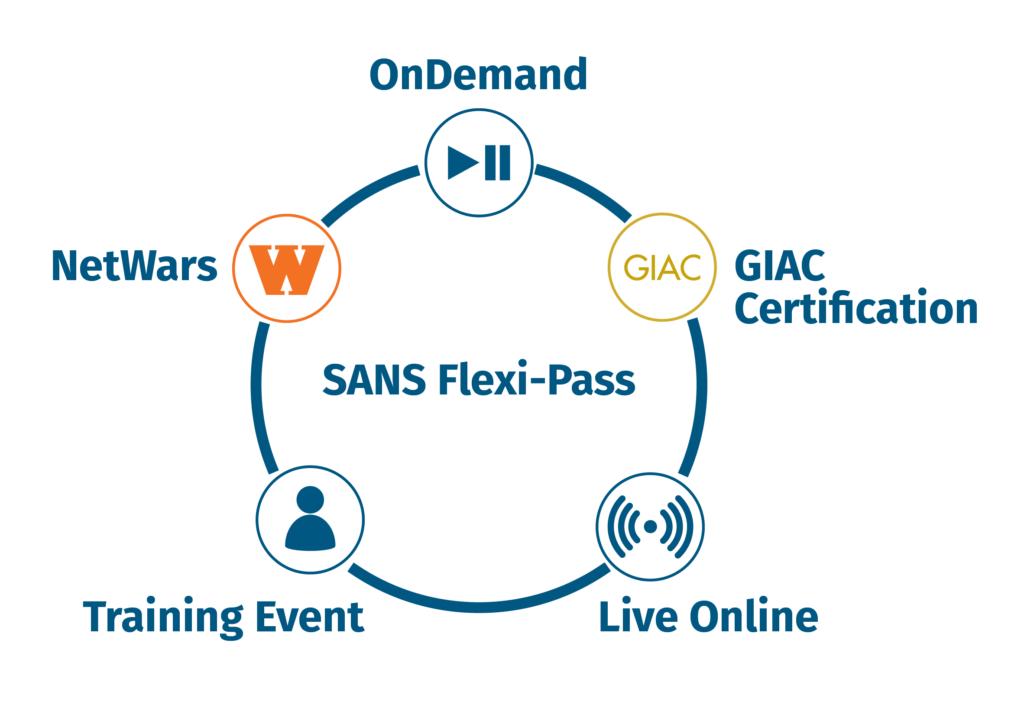 SANS-Flexi-Pass – Infografik
