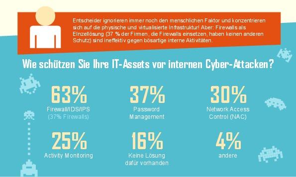Inforgraphik: Schutz von IT-Assets vor Cyber-Attacken